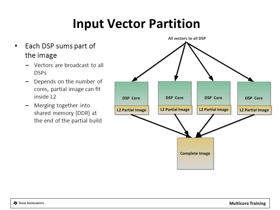 Input Vector Partition Each DSP sums part of the image – Vectors are broadcast to all DSPs – Depends on the number of cores, partial image can fit inside L2 – Merging together into shared memory (DDR) at the end of the partial build