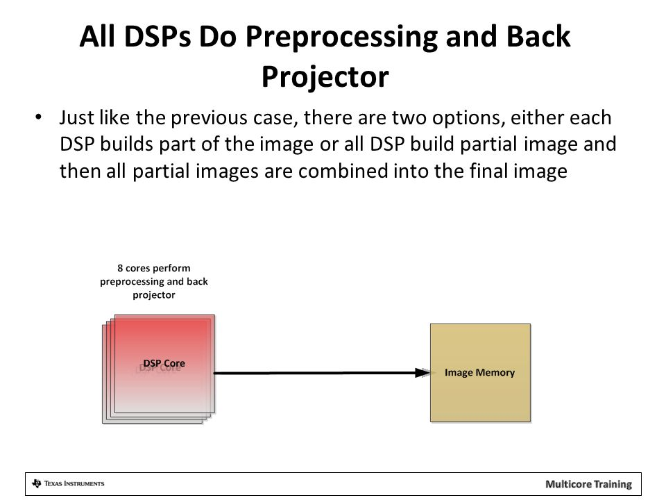 All DSPs Do Preprocessing and Back Projector Just like the previous case, there are two options, either each DSP builds part of the image or all DSP build partial image and then all partial images are combined into the final image