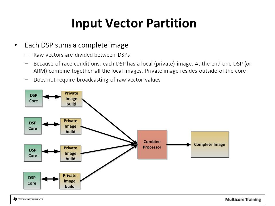 Input Vector Partition Each DSP sums a complete image – Raw vectors are divided between DSPs – Because of race conditions, each DSP has a local (private) image.