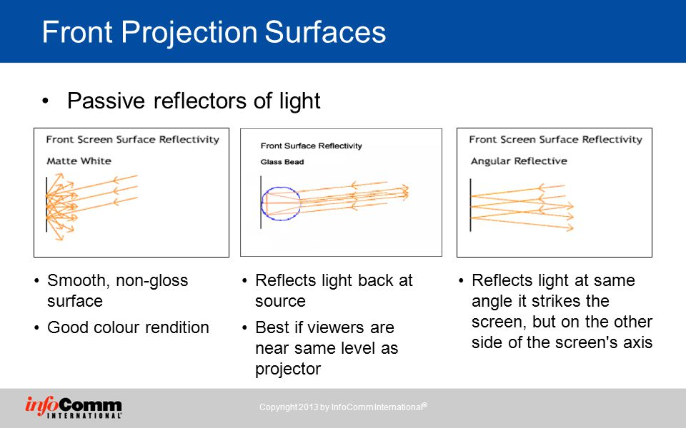 Front Projection Surfaces Passive reflectors of light Copyright 2013 by InfoComm International ® Smooth, non-gloss surface Good colour rendition Reflects light back at source Best if viewers are near same level as projector Reflects light at same angle it strikes the screen, but on the other side of the screen s axis