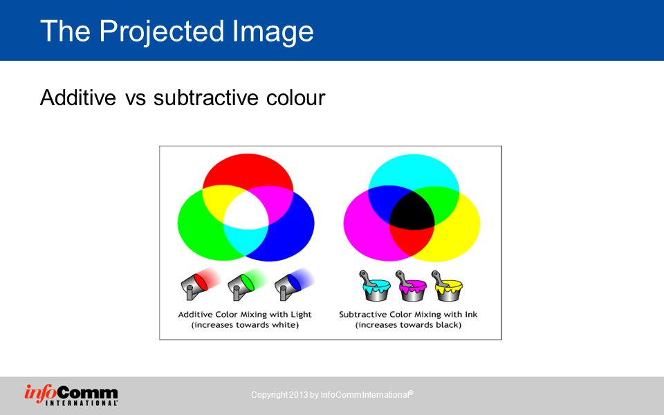 The Projected Image Additive vs subtractive colour Copyright 2013 by InfoComm International ®