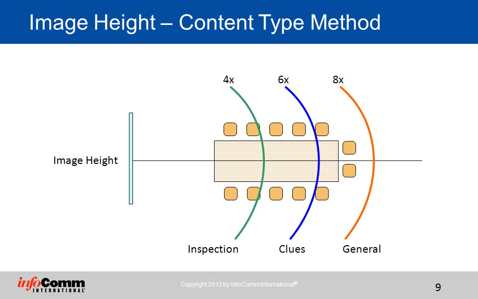 Copyright 2013 by InfoComm International ® 9 Image Height – Content Type Method Image Height 4x6x8x InspectionCluesGeneral