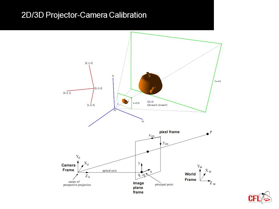 2D/3D Projector-Camera Calibration