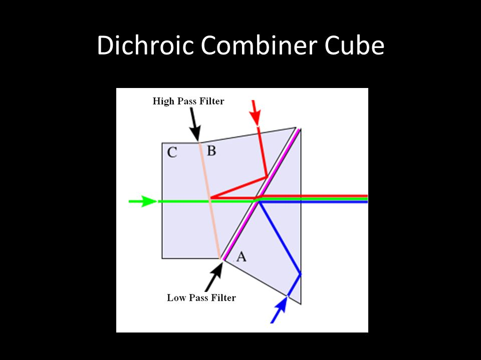 Dichroic Combiner Cube