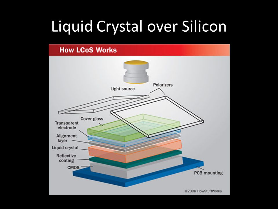 Liquid Crystal over Silicon