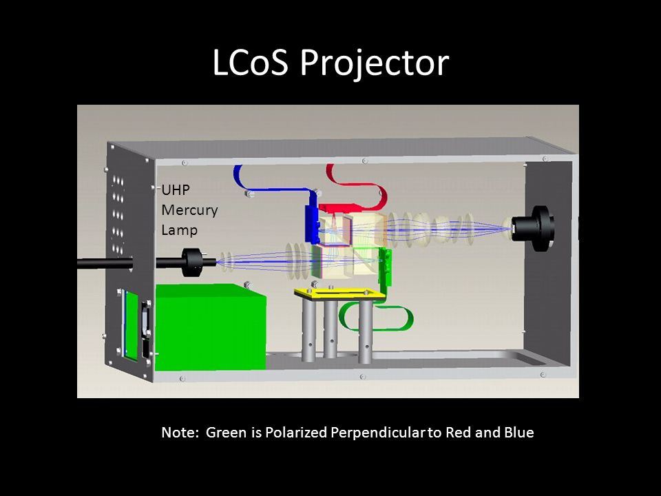 LCoS Projector UHP Mercury Lamp Note: Green is Polarized Perpendicular to Red and Blue