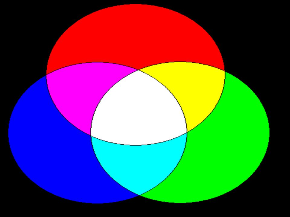 Conclusions Classroom projectors create images from three color regions of polarized light (RGB) Using the projector and inexpensive spectral glasses you can demonstrate color mixing.