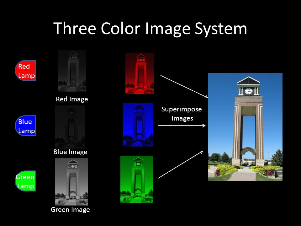 Three Color Image System Red Image Blue Image Green Image Superimpose Images Red Lamp Blue Lamp Green Lamp