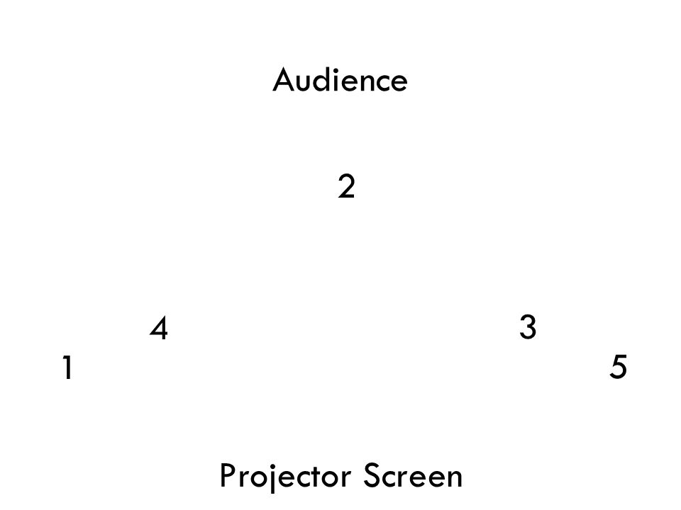 2 4 3 1 5 Projector Screen Audience