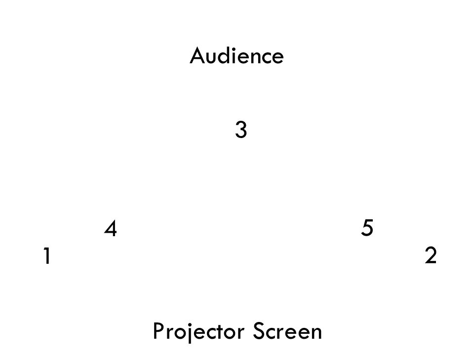 3 4 5 1 2 Projector Screen Audience