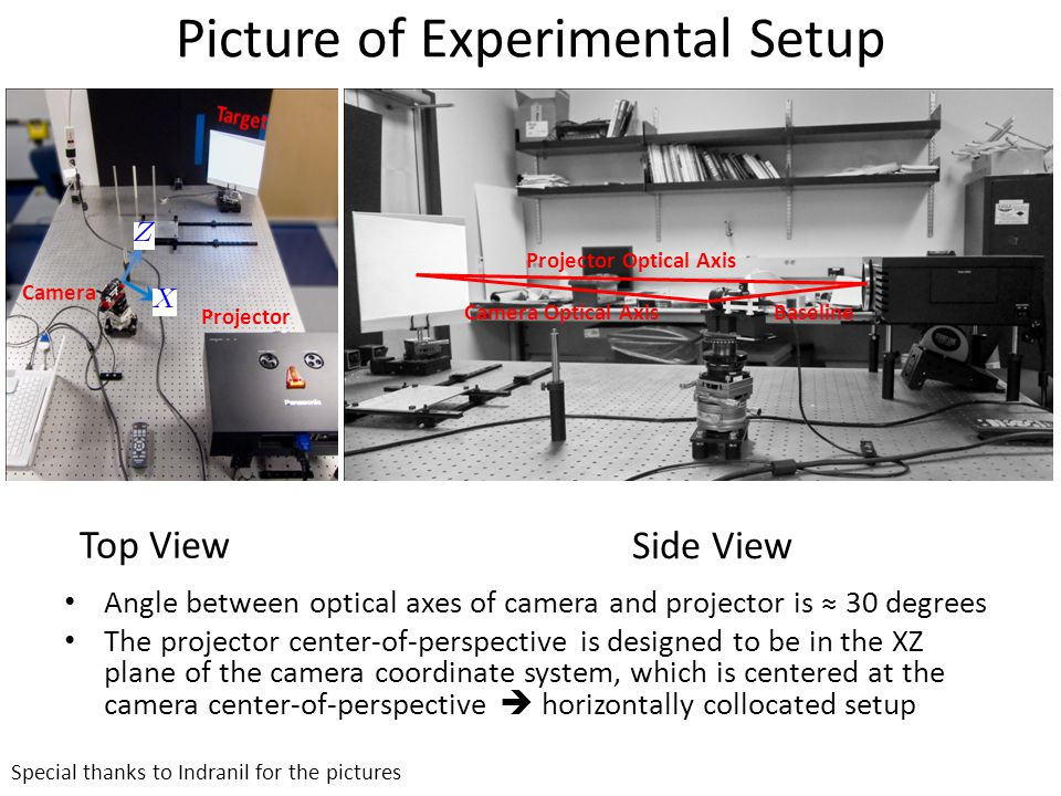 Picture of Experimental Setup Top View Side View Special thanks to Indranil for the pictures Camera Projector Angle between optical axes of camera and projector is ≈ 30 degrees The projector center-of-perspective is designed to be in the XZ plane of the camera coordinate system, which is centered at the camera center-of-perspective  horizontally collocated setup Projector Optical Axis Camera Optical AxisBaseline