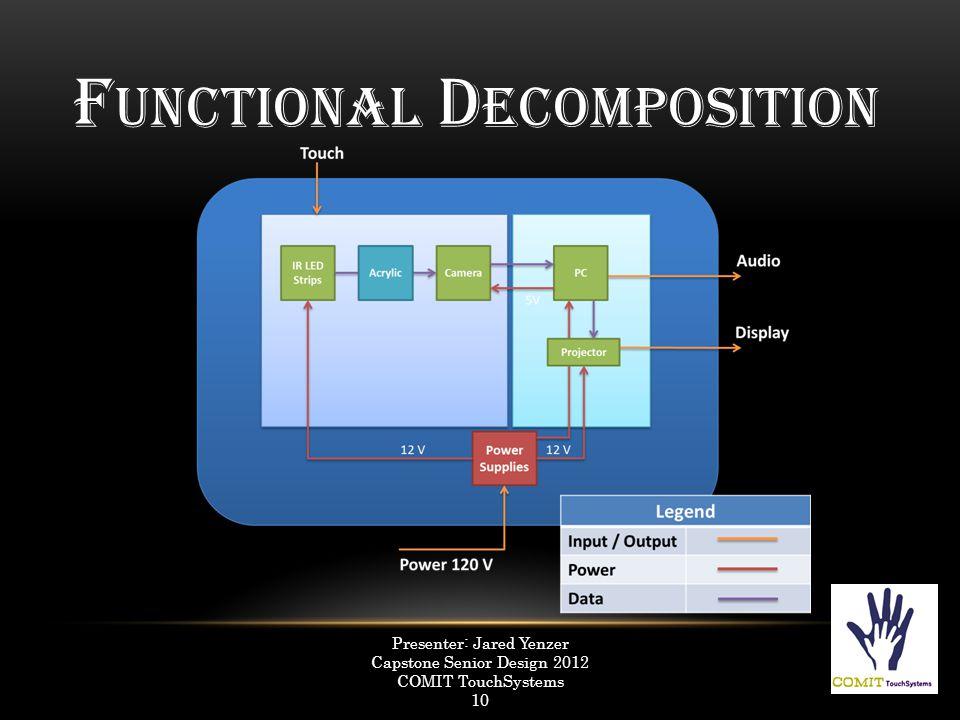 F UNCTIONAL D ECOMPOSITION Presenter: Jared Yenzer Capstone Senior Design 2012 COMIT TouchSystems 10