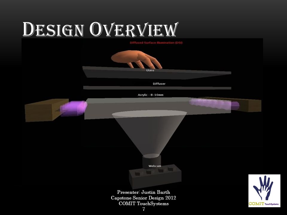 D ESIGN O VERVIEW Presenter: Justin Barth Capstone Senior Design 2012 COMIT TouchSystems 7