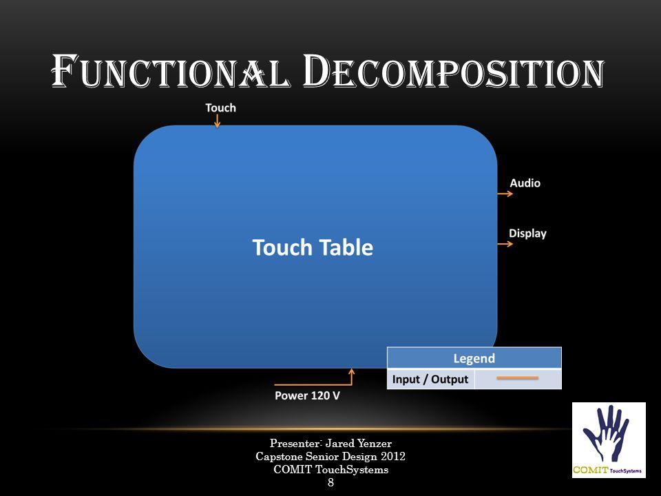 F UNCTIONAL D ECOMPOSITION Presenter: Jared Yenzer Capstone Senior Design 2012 COMIT TouchSystems 9
