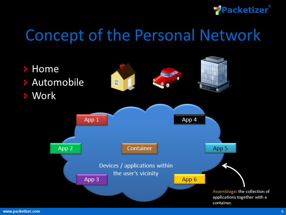 www.packetizer.com Packetizer ® Concept of the Personal Network 9 Devices / applications within the user's vicinity Devices / applications within the user's vicinity App 1 App 2 App 3 Container App 4 App 5 App 6 Assemblage: the collection of applications together with a container.