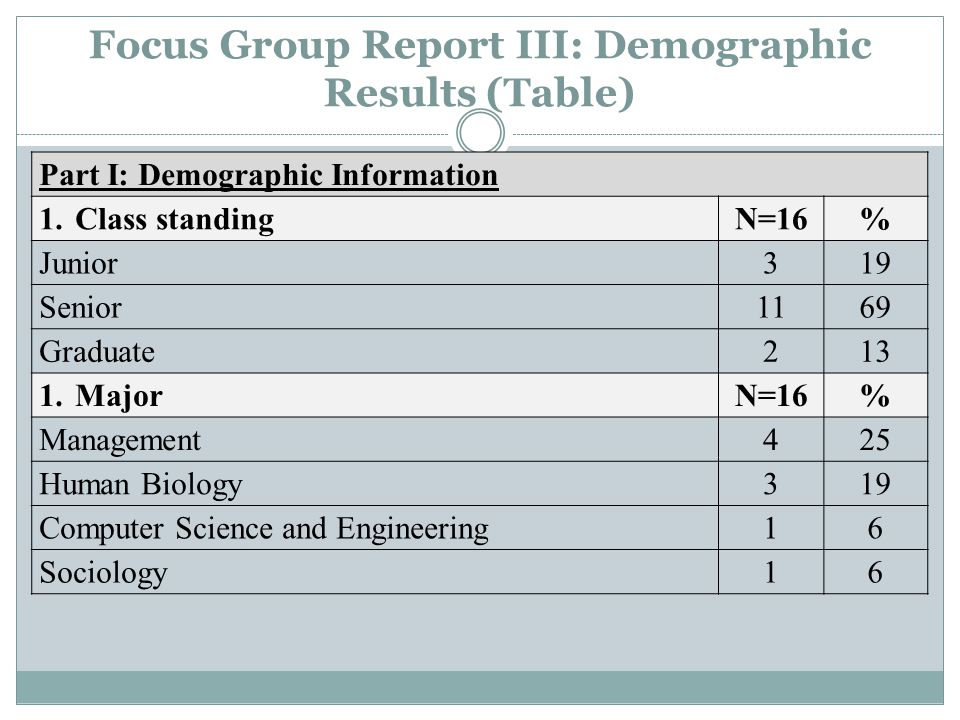 Focus Group Report III: Demographic Results (Table) Part I: Demographic Information 1.Class standingN=16% Junior 319 Senior 1169 Graduate 213 1.MajorN=16% Management 425 Human Biology 319 Computer Science and Engineering 16 Sociology 16
