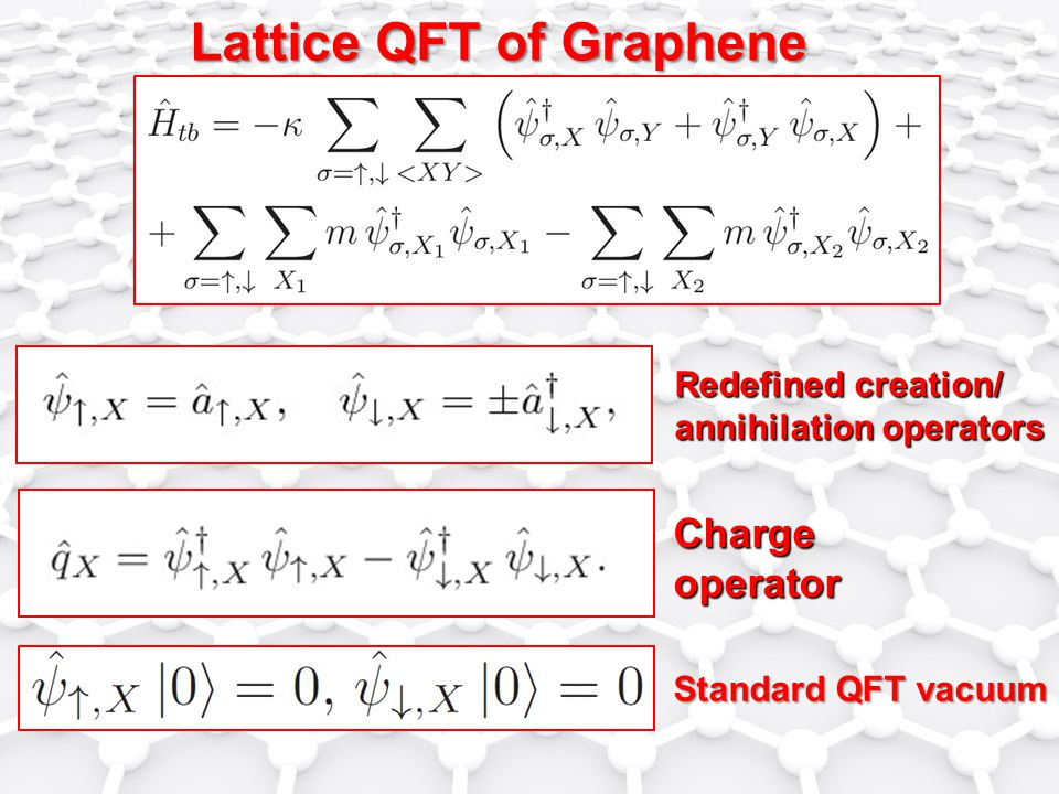 Lattice QFT of Graphene Redefined creation/ annihilation operators Chargeoperator Standard QFT vacuum