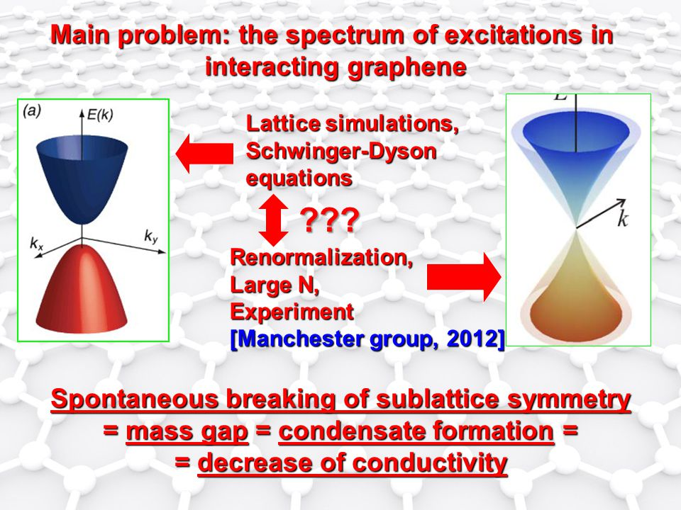 Main problem: the spectrum of excitations in interacting graphene Lattice simulations, Schwinger-Dysonequations Renormalization, Large N, Experiment [Manchester group, 2012] Spontaneous breaking of sublattice symmetry = mass gap = condensate formation = = decrease of conductivity