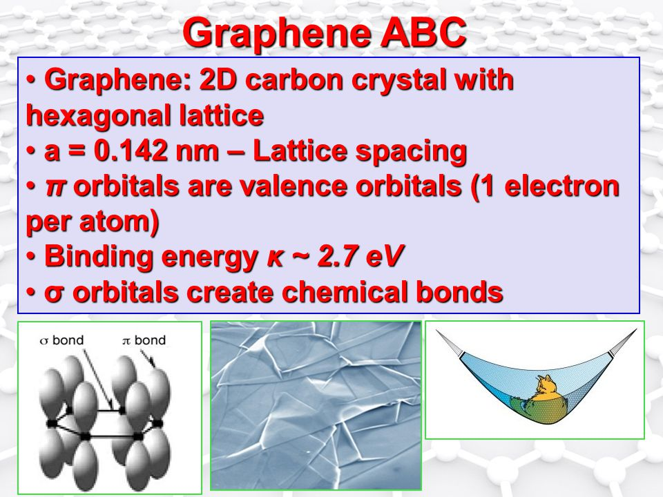 Graphene ABC Graphene: 2D carbon crystal with hexagonal lattice Graphene: 2D carbon crystal with hexagonal lattice a = 0.142 nm – Lattice spacing a = 0.142 nm – Lattice spacing π orbitals are valence orbitals (1 electron per atom) π orbitals are valence orbitals (1 electron per atom) Binding energy κ ~ 2.7 eV Binding energy κ ~ 2.7 eV σ orbitals create chemical bonds σ orbitals create chemical bonds