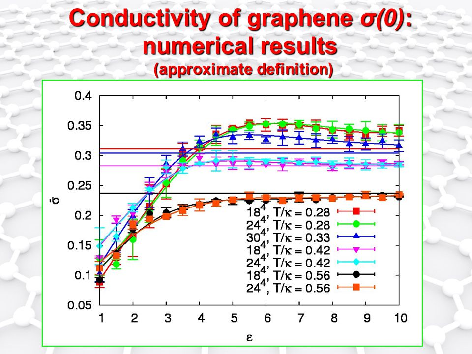 Conductivity of graphene σ(0): numerical results (approximate definition)