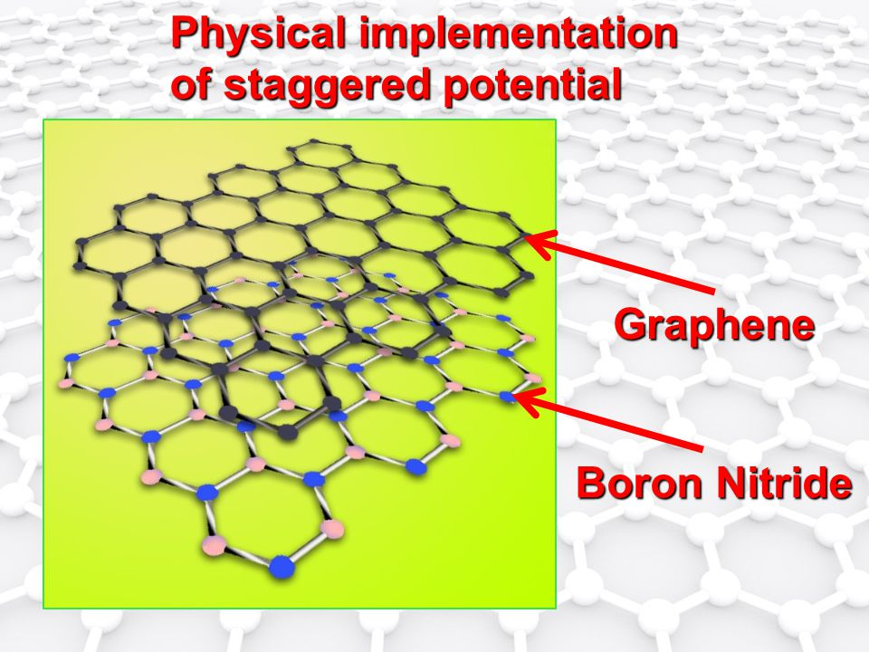 Physical implementation of staggered potential Boron Nitride Graphene