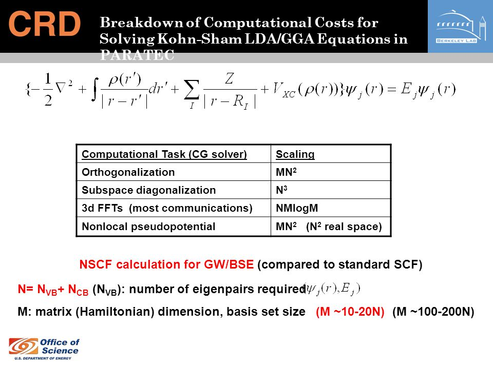 Breakdown of Computational Costs for Solving Kohn-Sham LDA/GGA Equations in PARATEC Computational Task (CG solver)Scaling OrthogonalizationMN 2 Subspace diagonalizationN3N3 3d FFTs (most communications)NMlogM Nonlocal pseudopotentialMN 2 (N 2 real space) N= N VB + N CB (N VB ): number of eigenpairs required M: matrix (Hamiltonian) dimension, basis set size (M ~10-20N) (M ~100-200N) NSCF calculation for GW/BSE (compared to standard SCF)