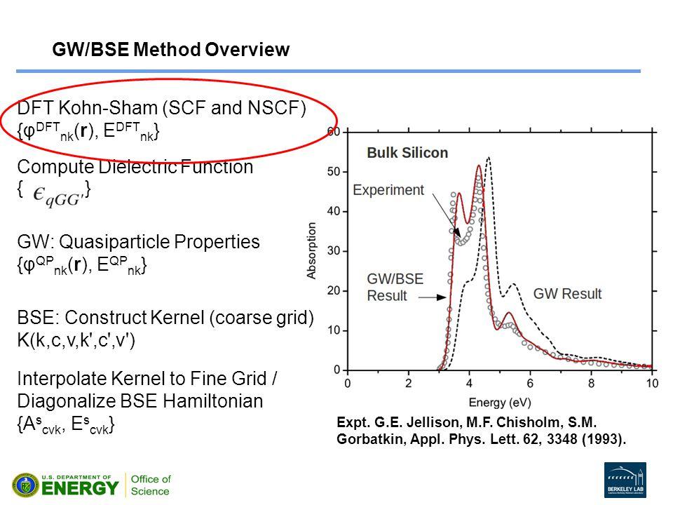 GW/BSE Method Overview DFT Kohn-Sham (SCF and NSCF) {φ DFT nk (r), E DFT nk } Compute Dielectric Function { } GW: Quasiparticle Properties {φ QP nk (r), E QP nk } BSE: Construct Kernel (coarse grid) K(k,c,v,k ,c ,v ) Interpolate Kernel to Fine Grid / Diagonalize BSE Hamiltonian {A s cvk, E s cvk } Expt.