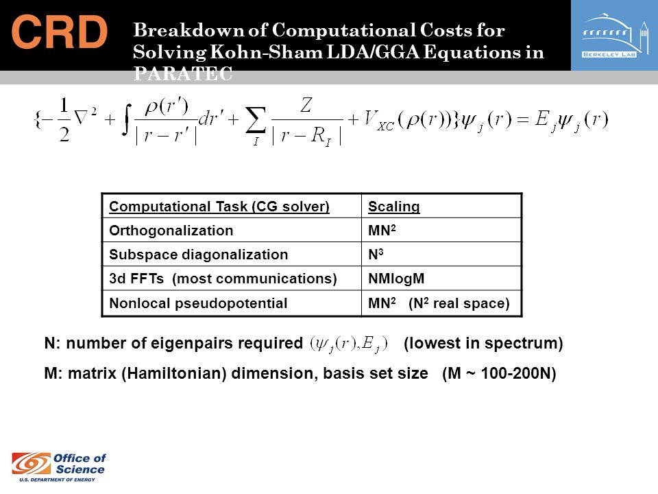 Load Balancing, Parallel Data Layout Wavefunctions stored as spheres of points (due to energy cutoff) Data intensive parts (BLAS) proportional to number of Fourier components Pseudopotential calculation, Orthogonalization scales as N 3 (atom system) FFT part scales as N 2 logN FFT Data distribution: load balancing constraints (Fourier Space): each processor should have same number of Fourier coefficients (N 3 calcs.) each processor should have complete columns of Fourier coefficients (3d FFT) Give out sets of columns of data to each processor