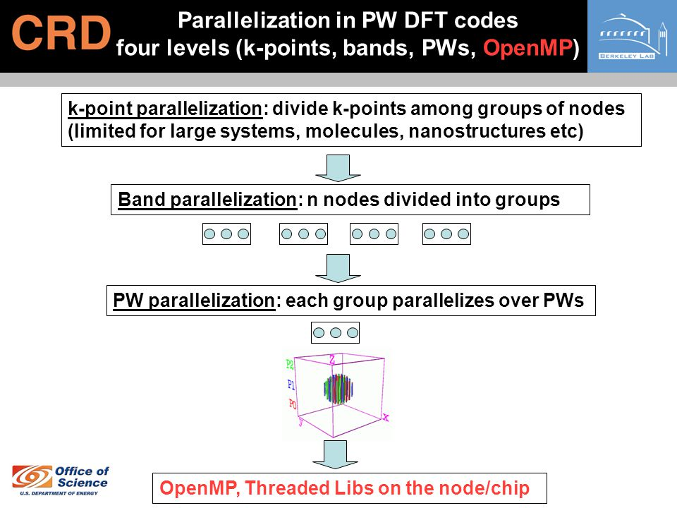 Parallelization in PW DFT codes four levels (k-points, bands, PWs, OpenMP) Band parallelization: n nodes divided into groups k-point parallelization: divide k-points among groups of nodes (limited for large systems, molecules, nanostructures etc) PW parallelization: each group parallelizes over PWs OpenMP, Threaded Libs on the node/chip