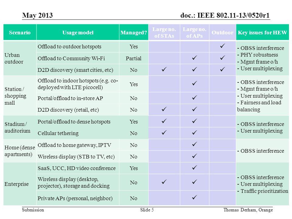 doc.: IEEE 802.11-13/0520r1 SubmissionSlide 5Thomas Derham, Orange May 2013 ScenarioUsage modelManaged.