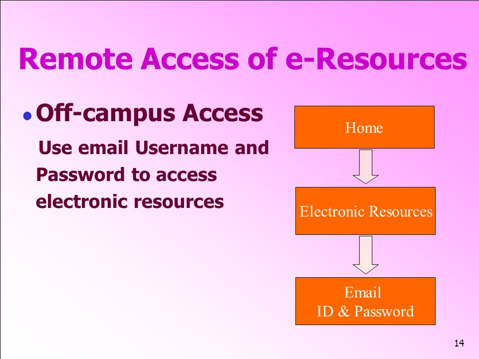 14 Remote Access of e-Resources Off-campus Access Use email Username and Password to access electronic resources Home Email ID & Password Electronic Resources