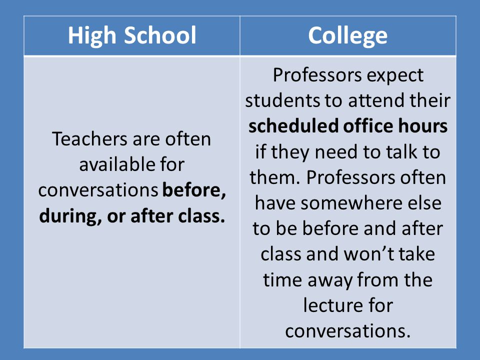 High SchoolCollege Teachers are often available for conversations before, during, or after class.