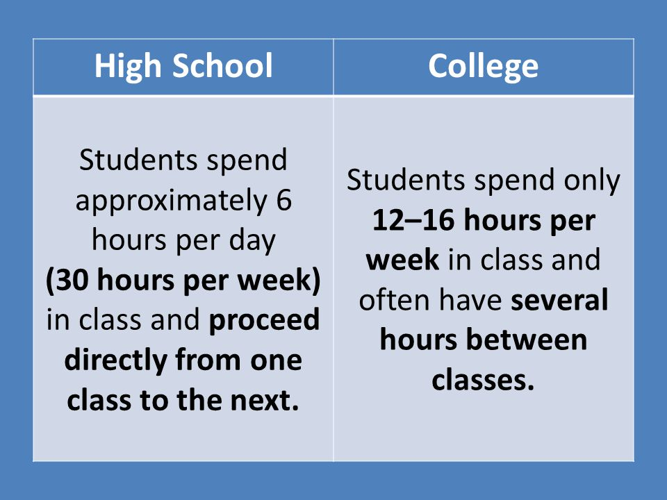 High SchoolCollege Students spend approximately 6 hours per day (30 hours per week) in class and proceed directly from one class to the next.