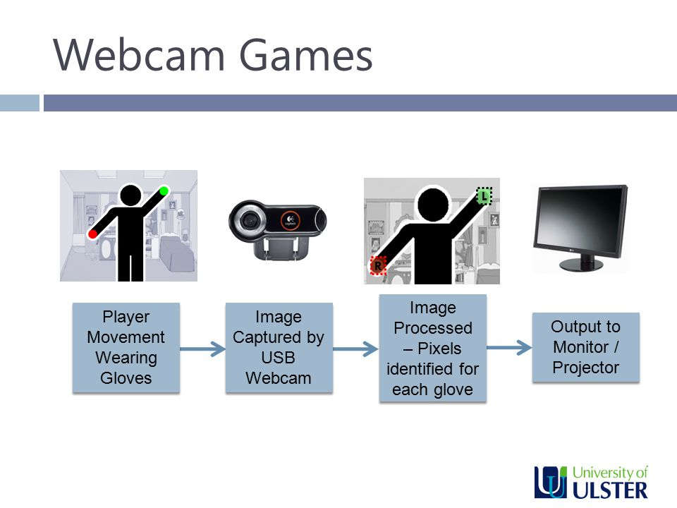 Webcam Games Player Movement Wearing Gloves Image Captured by USB Webcam Image Processed – Pixels identified for each glove Output to Monitor / Projector R L
