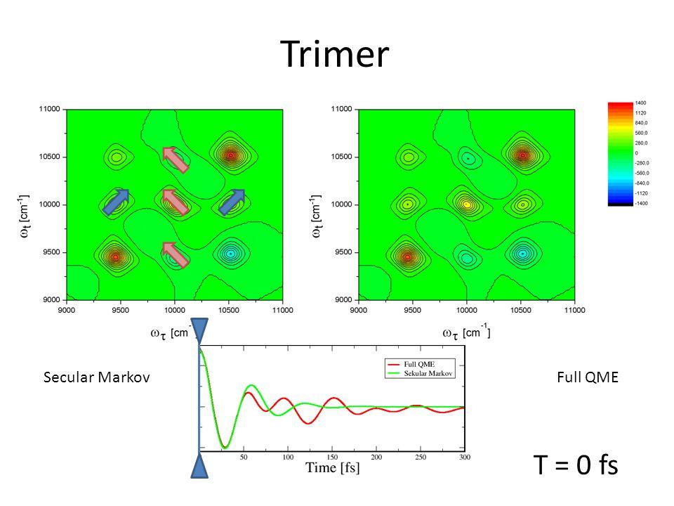 T = 0 fs Trimer Secular MarkovFull QME