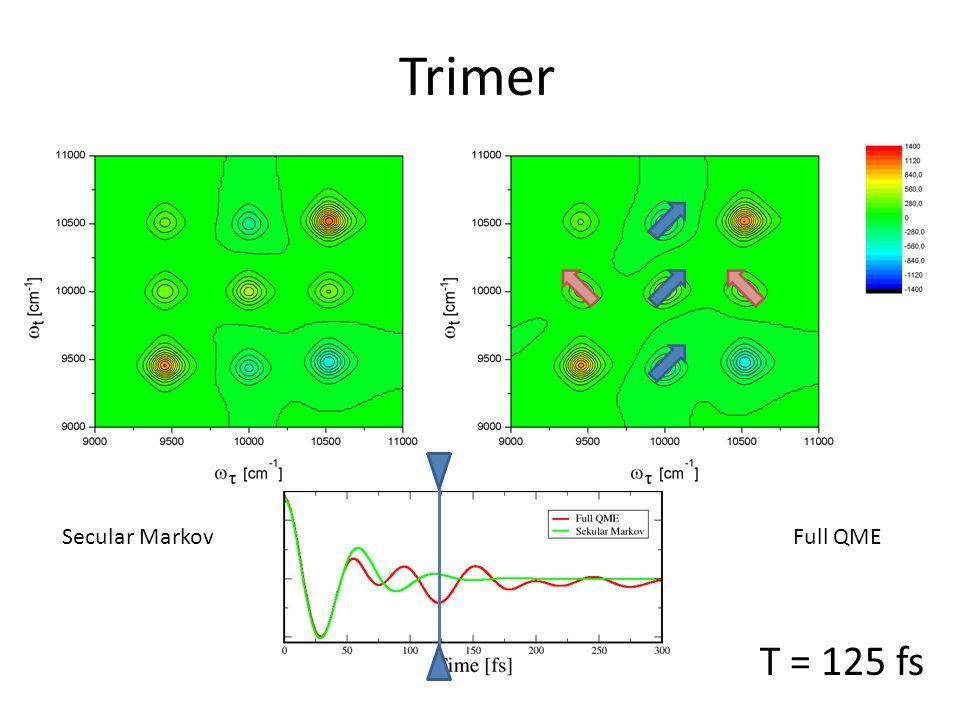 T = 125 fs Trimer Secular MarkovFull QME