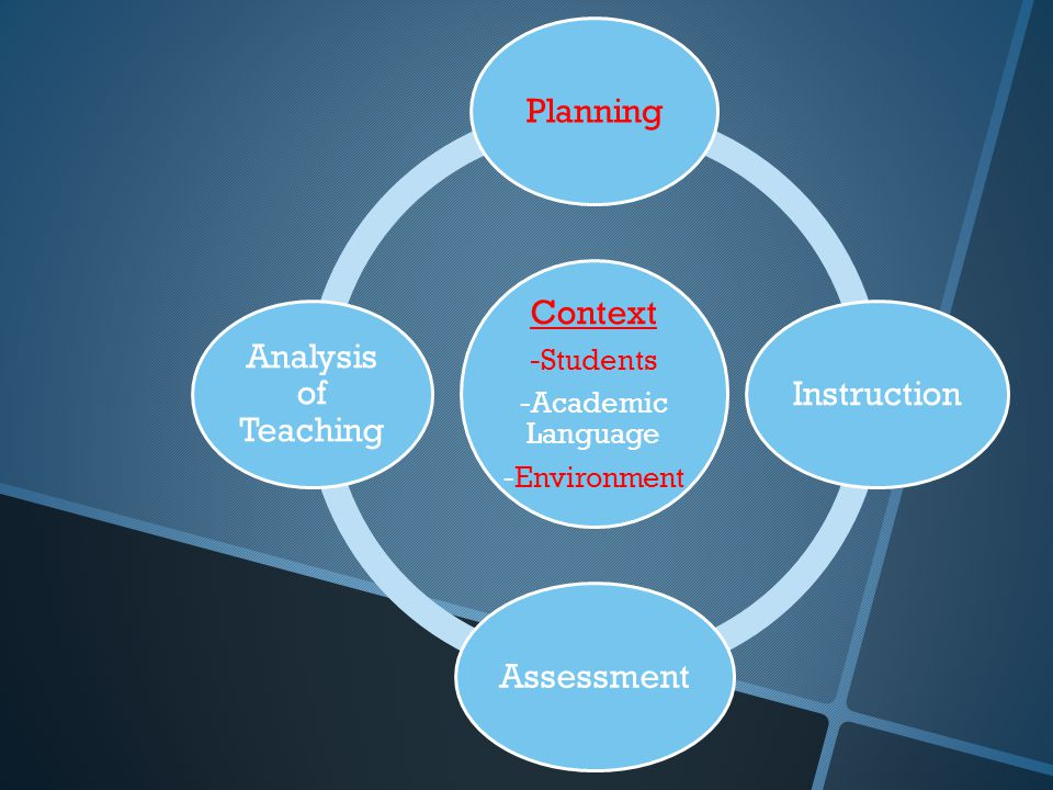 Context -Students -Academic Language -Environment PlanningInstructionAssessment Analysis of Teaching