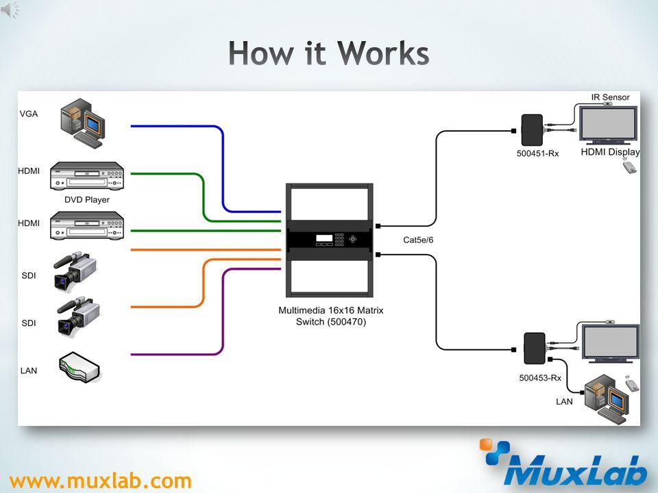 www.muxlab.com  Input modules: HDMI, HD-SDI, DVI, and VGA  Output modules: HDMI, HDBaseT Module View