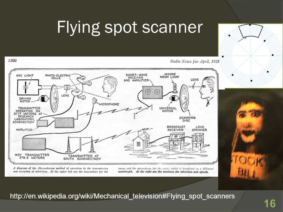 Flying spot scanner 16 http://en.wikipedia.org/wiki/Mechanical_television#Flying_spot_scanners