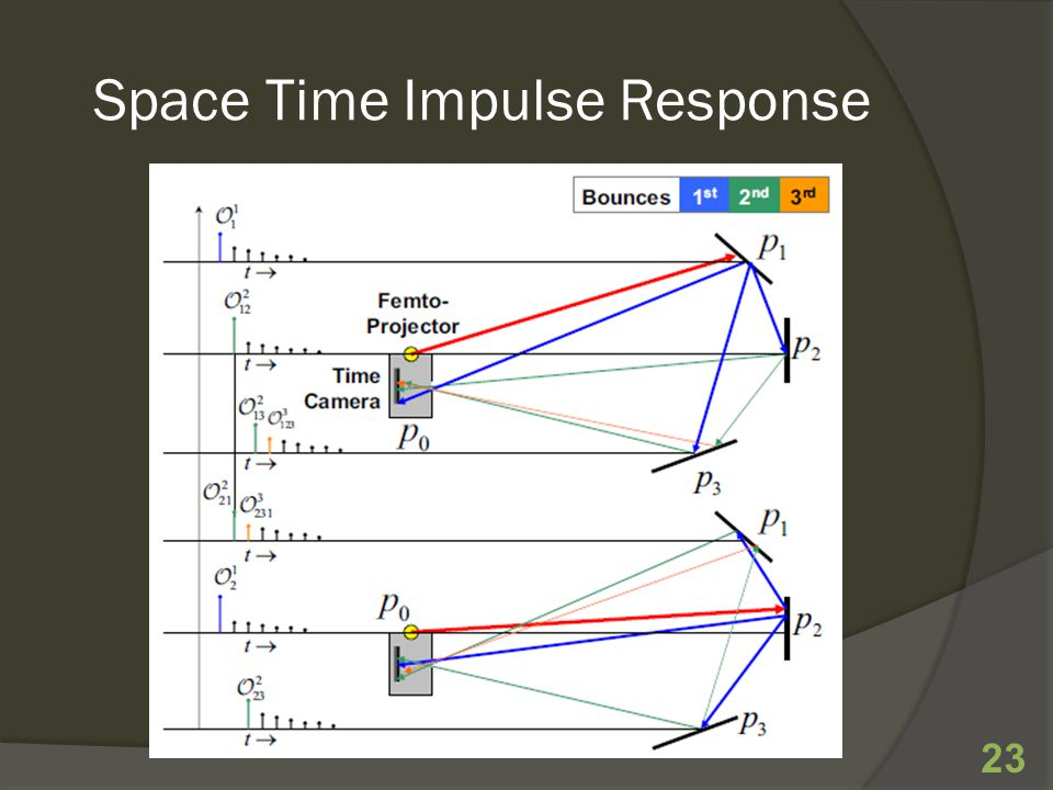 Space Time Impulse Response 23