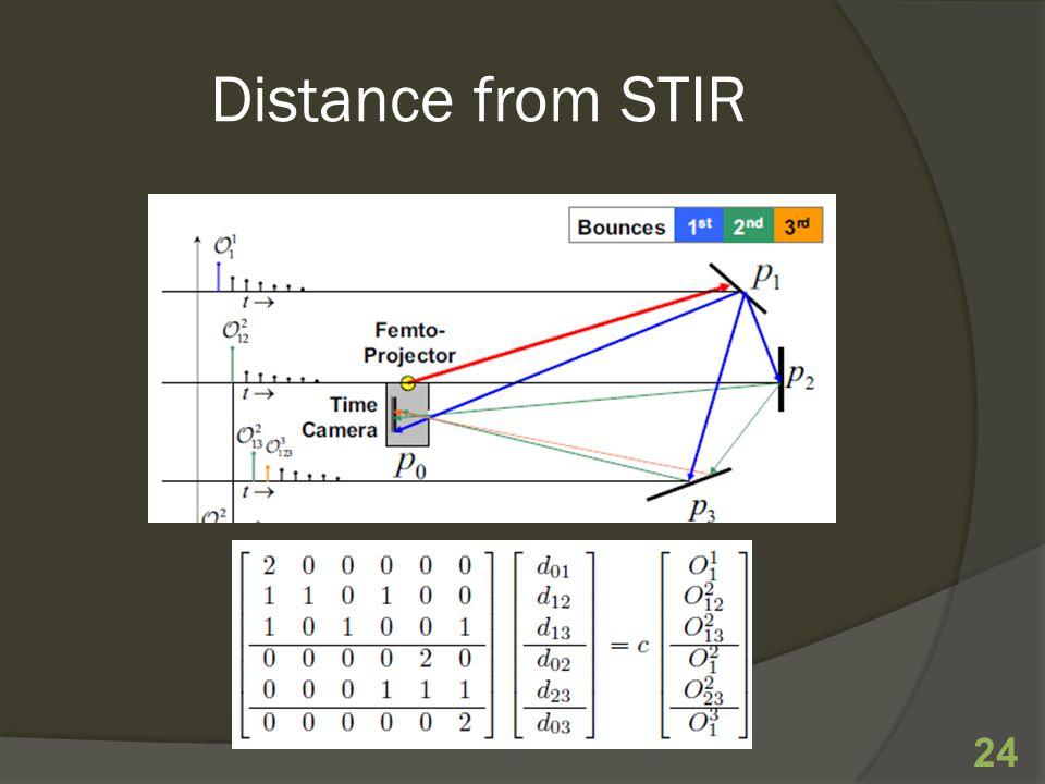 Distance from STIR 24