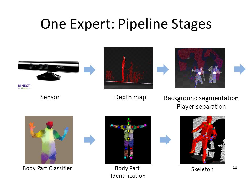 Background segmentation Player separation Body Part Classifier One Expert: Pipeline Stages 18 Depth mapSensor Body Part Identification Skeleton