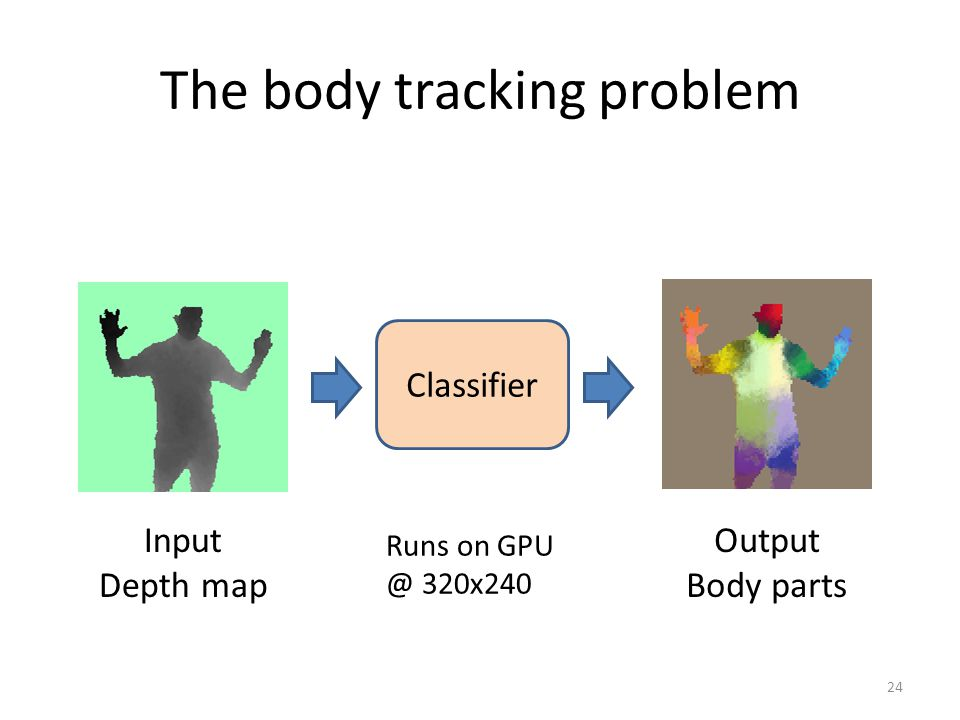 The body tracking problem 24 Input Depth map Output Body parts Classifier Runs on GPU @ 320x240