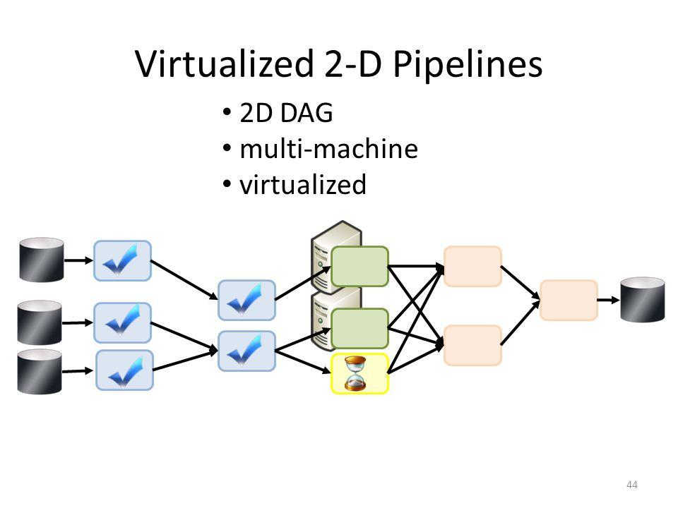 Virtualized 2-D Pipelines 44 2D DAG multi-machine virtualized