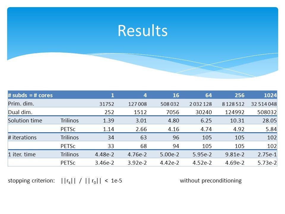 Results # subds = # cores 1416642561024 Prim. dim. 31752 127 008 508 032 2 032 128 8 128 512 32 514 048 Dual dim. 2521512705630240124992508032 Solutio