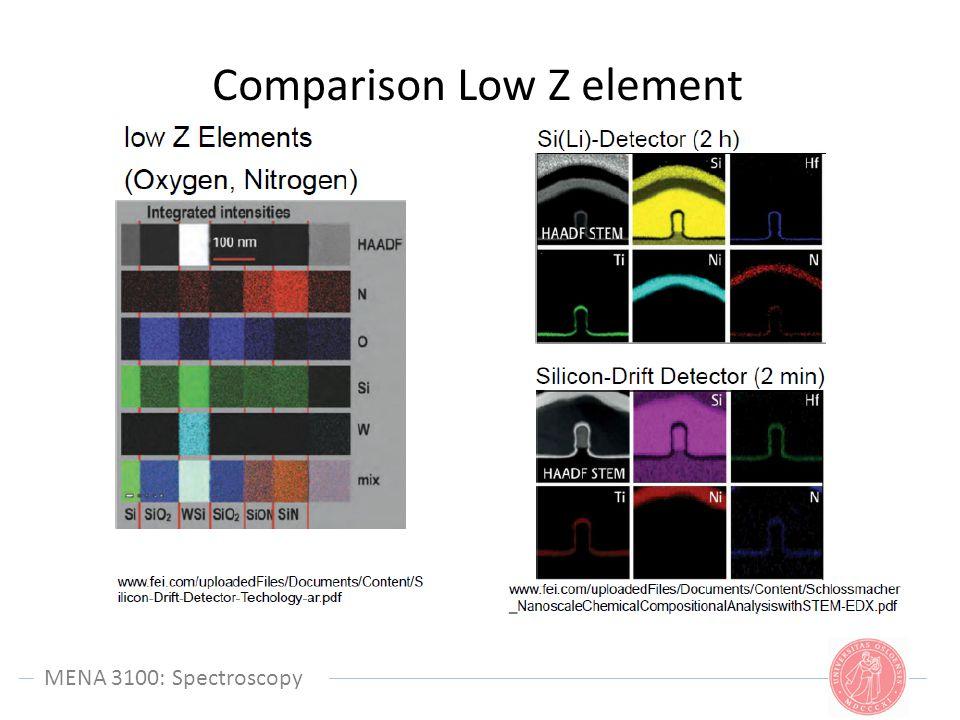 MENA 3100: Spectroscopy Comparison Low Z element