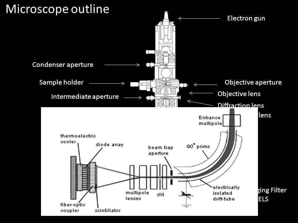 Electron gun Condenser aperture Sample holderObjective aperture Objective lens Diffraction lens Intermediate aperture Intermediate lens Projector lens