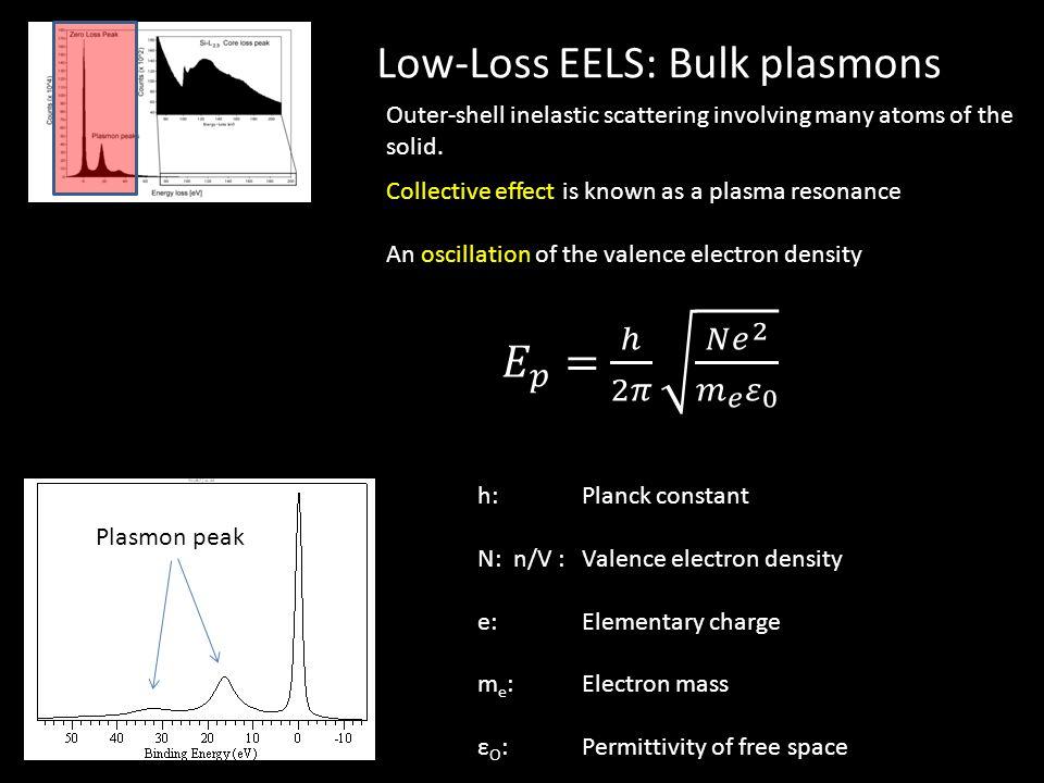 Low-Loss EELS: Bulk plasmons Plasmon peak h: Planck constant N: n/V : Valence electron density e: Elementary charge m e : Electron mass ε O : Permitti