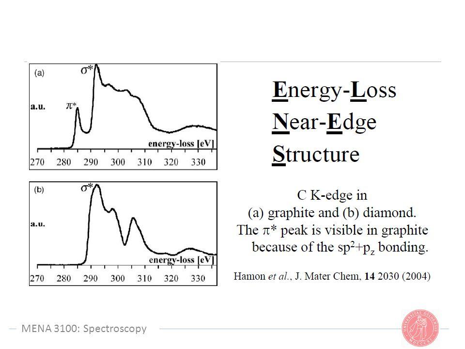 MENA 3100: Spectroscopy