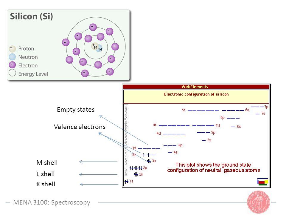 MENA 3100: Spectroscopy K shell L shell M shell Valence electrons Empty states